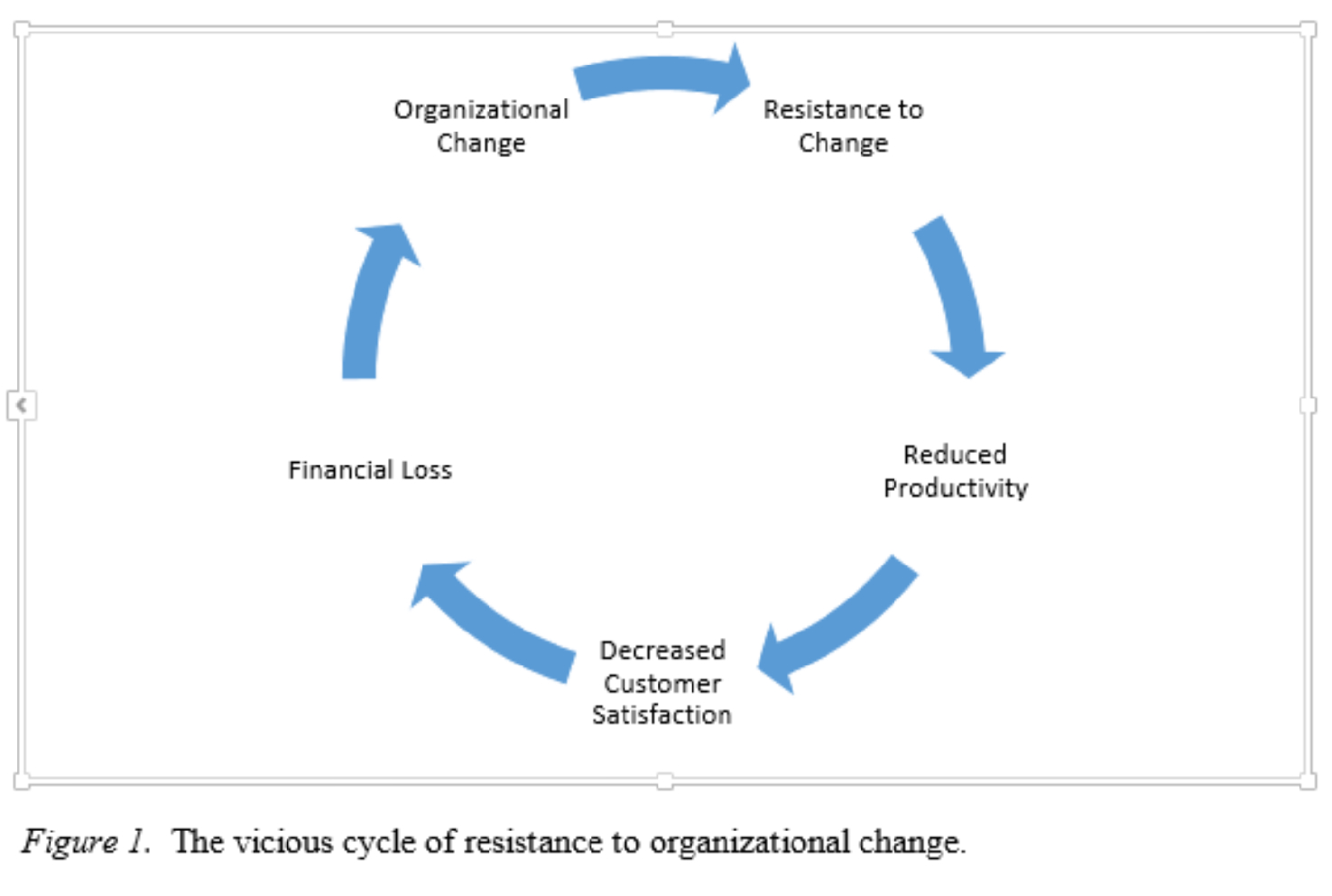 Organizational Change The Vicious Cycle of Resistance