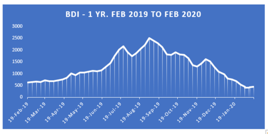 Baltic Dry Index 1 year Feb 2019 to Feb 2020