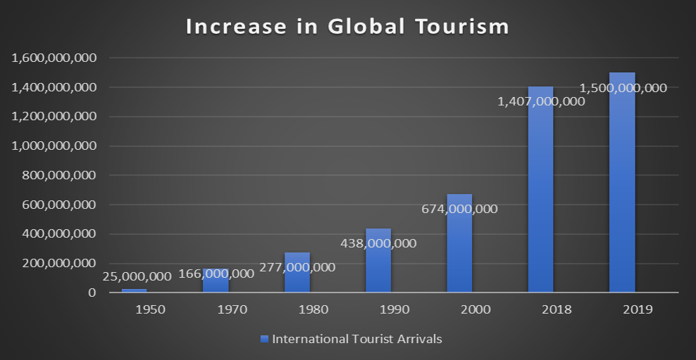 Figure 1. Increase in global tourism 1950 to 2019. Data Source: Compiled from WTTC and UNWTO