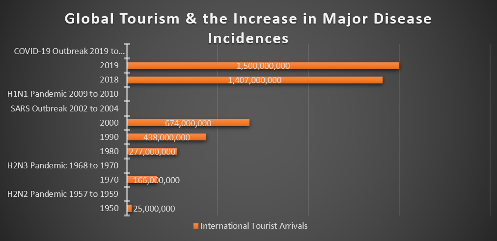 Figure 2. Global travel and the increase in major disease incidents. Data Source: Data compiled from CDC, UNWTO & WTTC