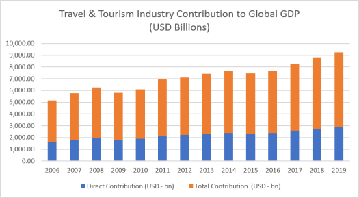 Direct and Total Contributions to Global GDP by the Travel and Tourism Industry