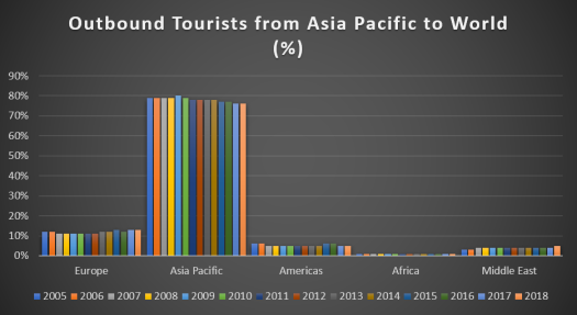 Figure 4. Outbound Tourists from Asia Pacific to World. Data Source: UNWTO