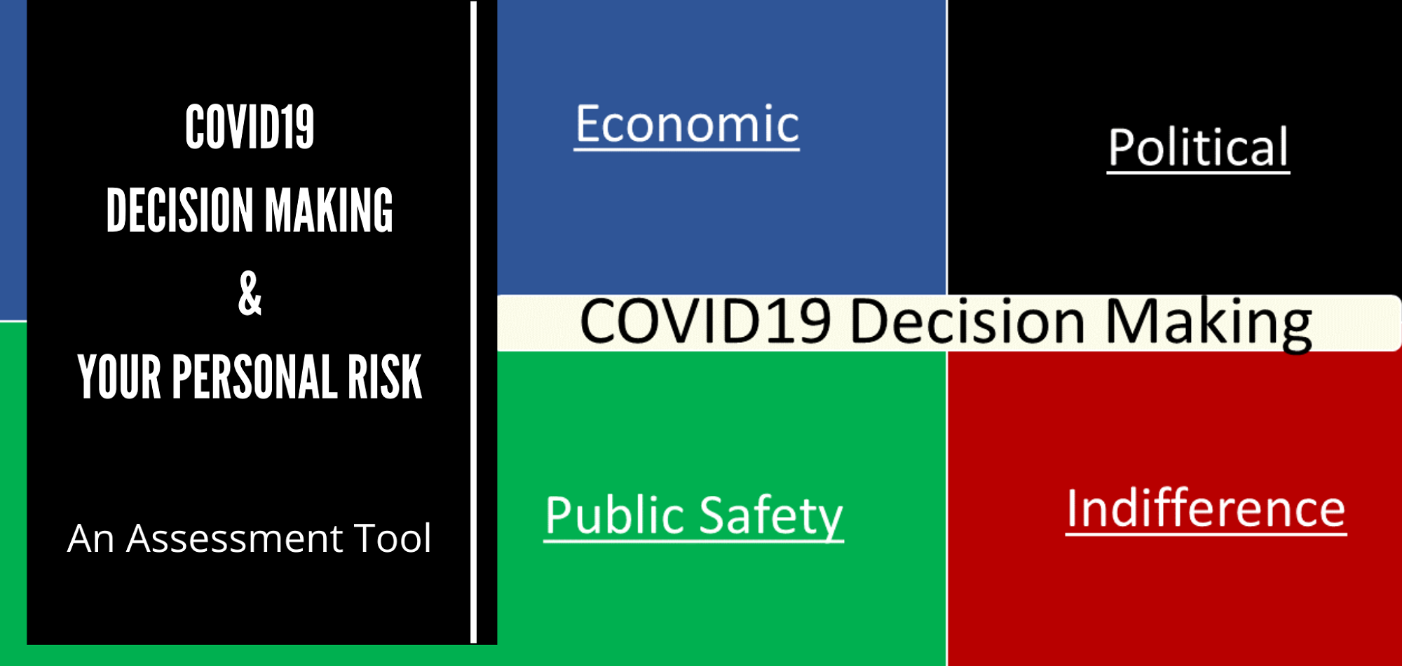 COVID19 Decision Making Quadrants